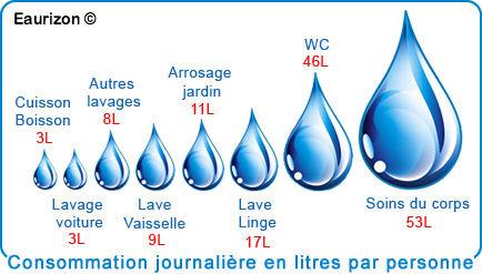 edit- consommation journalière d'eau par personne- eaurizon