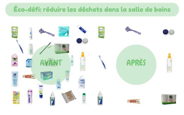 Eco-défi- réduire les déchets
