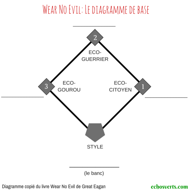 Wear no evil- diagramme