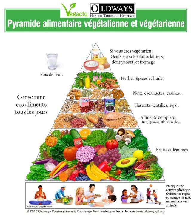 pyramide-alimentaire-vegetalienne-vegetarien